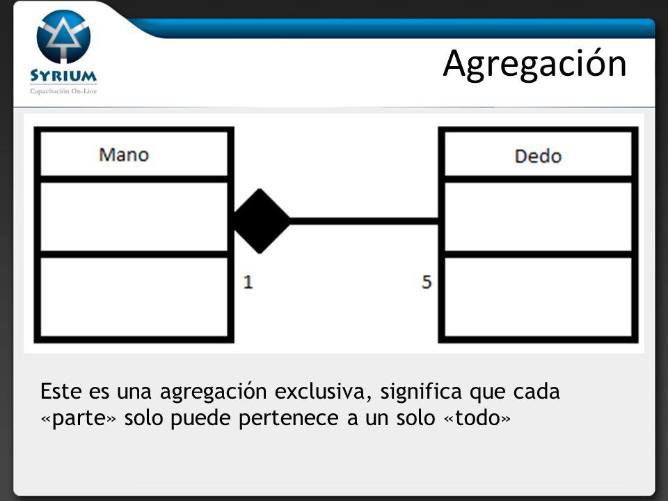 Agregación Este es una agregación exclusiva, significa que cada «parte» solo puede pertenece a un solo «todo»