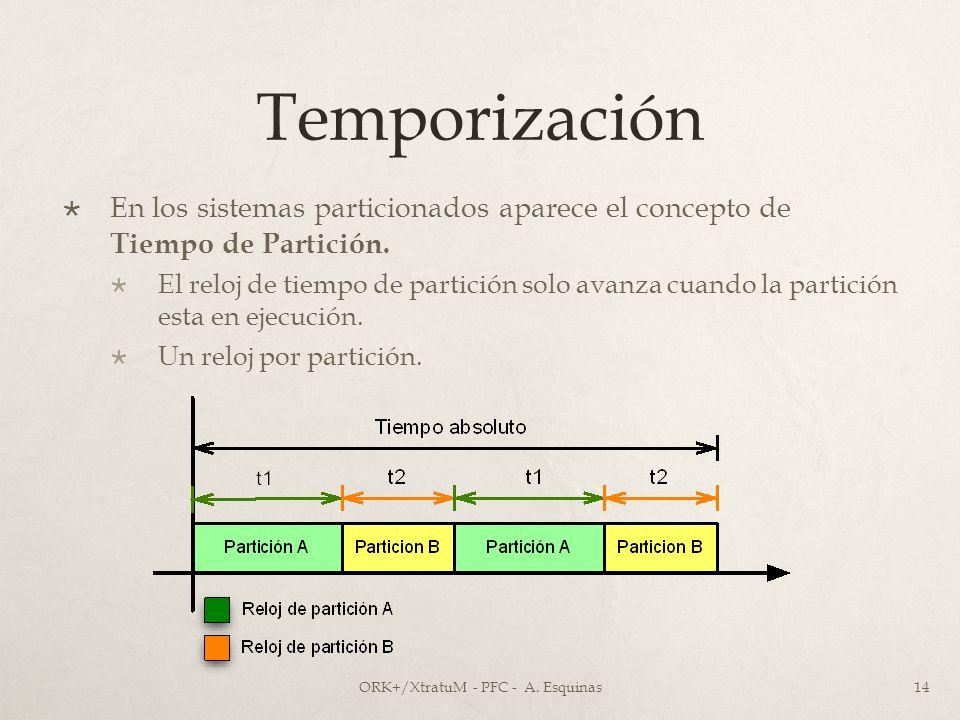 Temporización En los sistemas particionados aparece el concepto de Tiempo de Partición. El reloj de tiempo de partición solo avanza cuando la partició