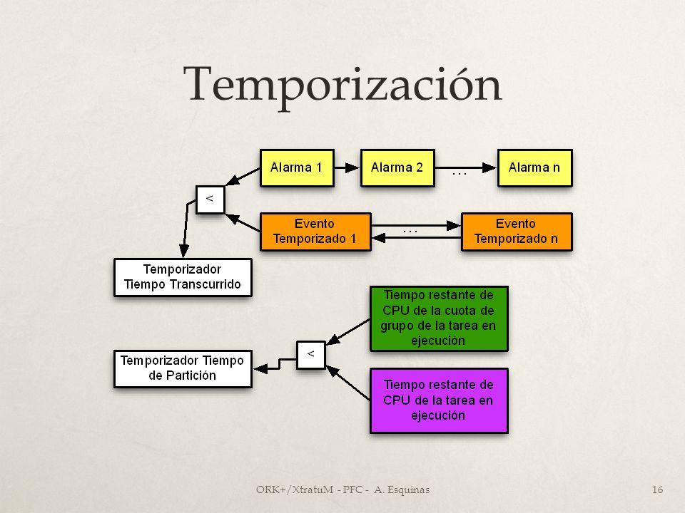 Temporización ORK+/XtratuM - PFC - A. Esquinas16