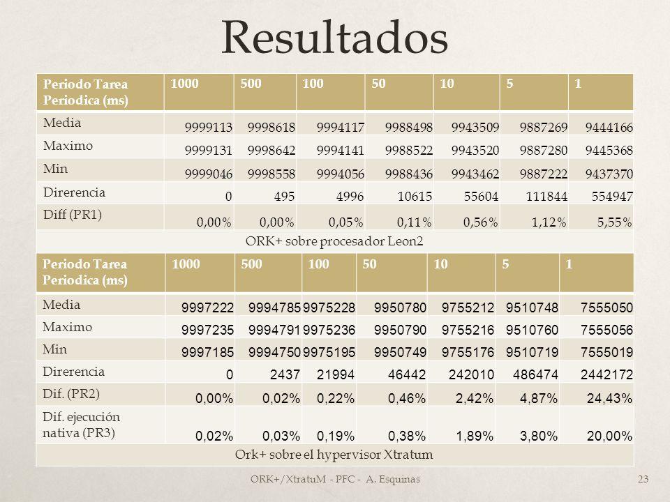 Resultados Periodo Tarea Periodica (ms) 1000500100501051 Media 9999113999861899941179988498994350998872699444166 Maximo 999913199986429994141998852299