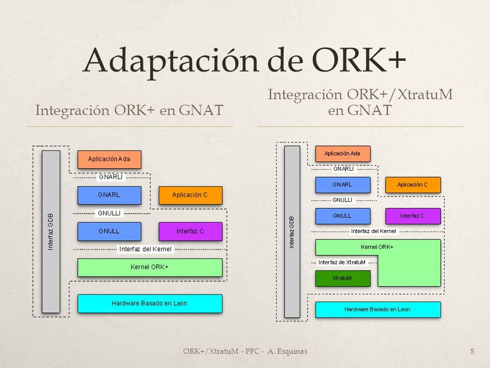 Adaptación de ORK+ Integración ORK+ en GNAT Integración ORK+/XtratuM en GNAT ORK+/XtratuM - PFC - A. Esquinas8