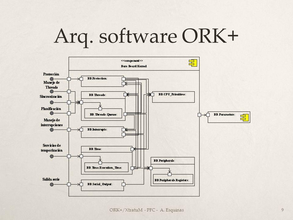 Arq. software ORK+ ORK+/XtratuM - PFC - A. Esquinas9