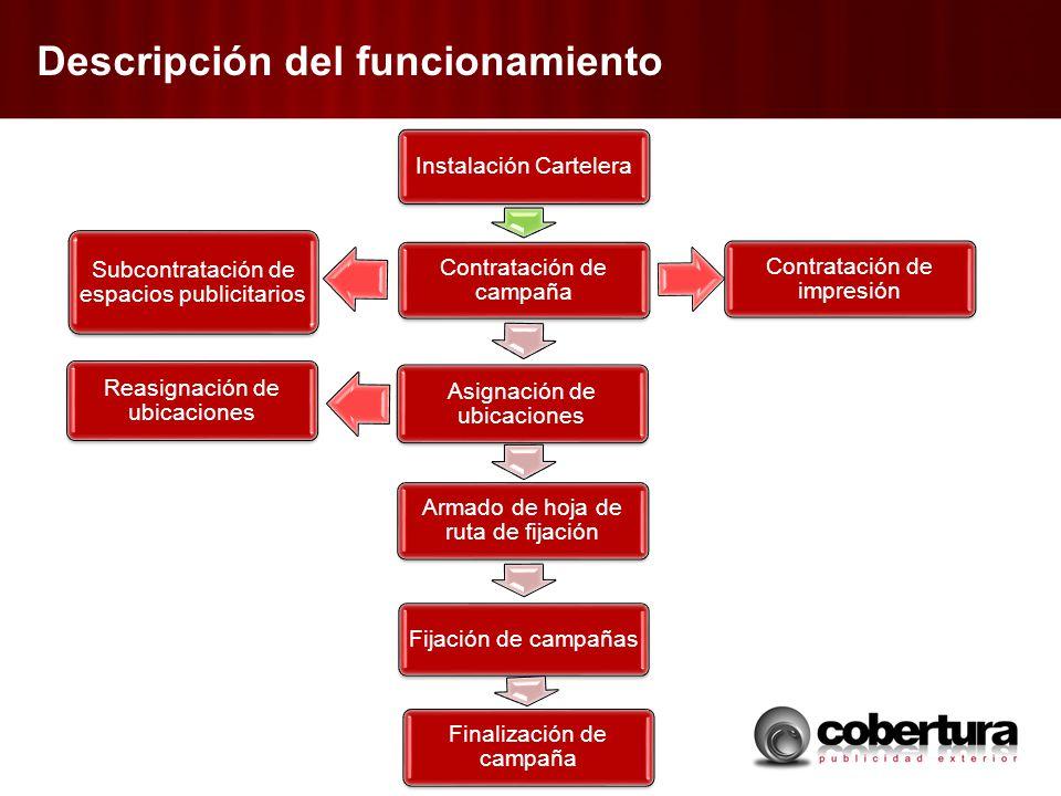 Descripción del funcionamiento Instalación Cartelera Contratación de campaña Asignación de ubicaciones Armado de hoja de ruta de fijación Fijación de