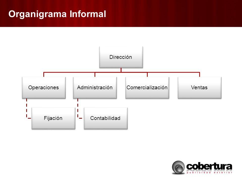 Organigrama Informal Dirección Operaciones Fijación Administración Contabilidad ComercializaciónVentas