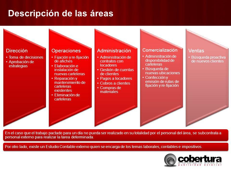 Descripción de las áreas En el caso que el trabajo pactado para un día no pueda ser realizado en su totalidad por el personal del área, se subcontrata