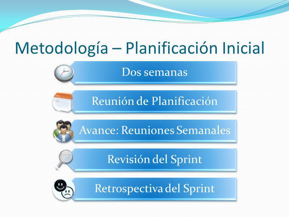 Metodología – Planificación Inicial Dos semanas Reunión de Planificación Avance: Reuniones Semanales Revisión del Sprint Retrospectiva del Sprint
