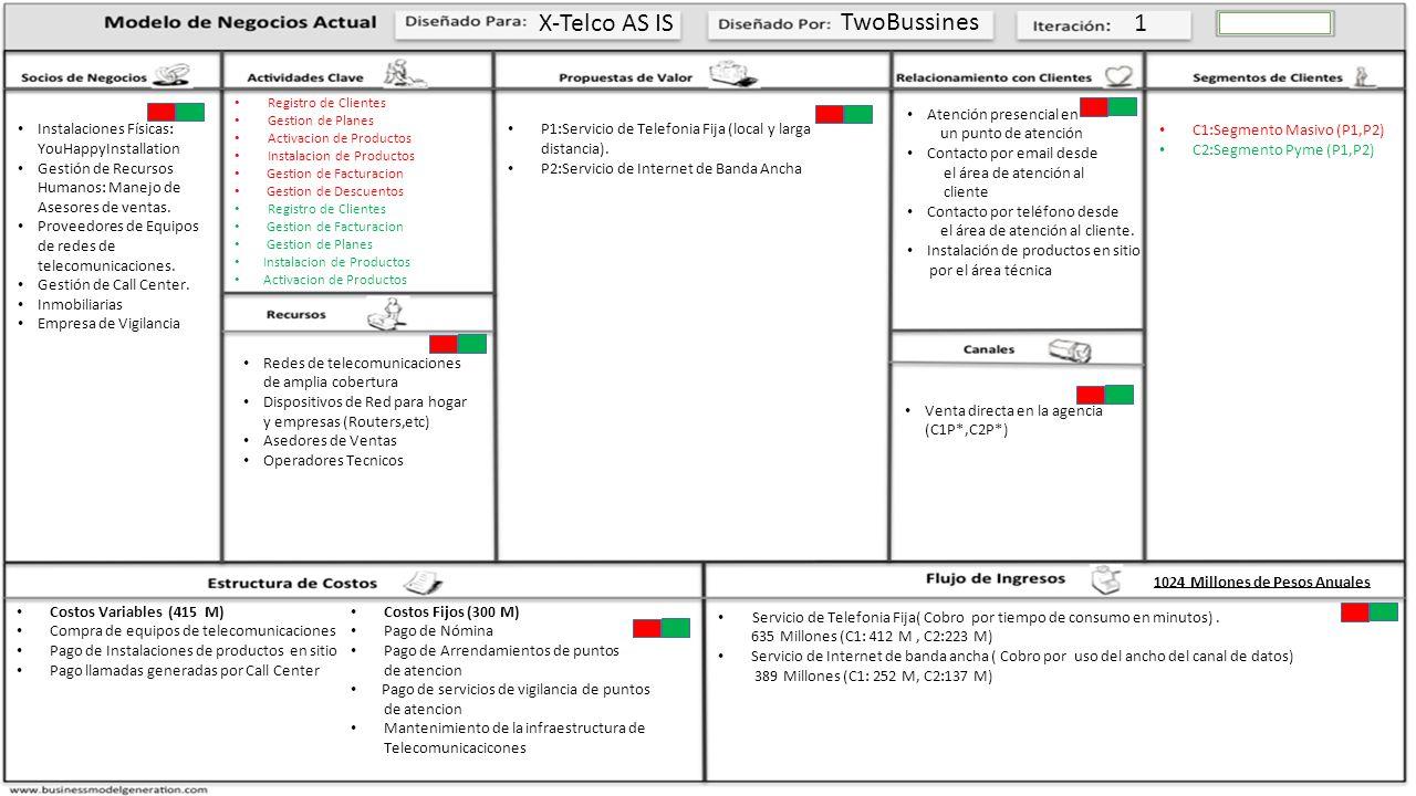 ESTRUCTURA DE COSTOSSOCIOS DE NEGOCIORECURSOS CLAVESACTIVIDADES CLAVES RELACIONAMIENTO CON EL CLIENTE Modelo de Negocio TO-BE Estructura de Costos Costos Variables Compra de equipos de red : Adquisicion de suminsitros de red tanto para la instalacion en la ubicación del cliente, como para ser utilizados en las red de telecomunicacioens de x-telco.Varia de acuerdo al numero de abonados e instalaciones de productos.