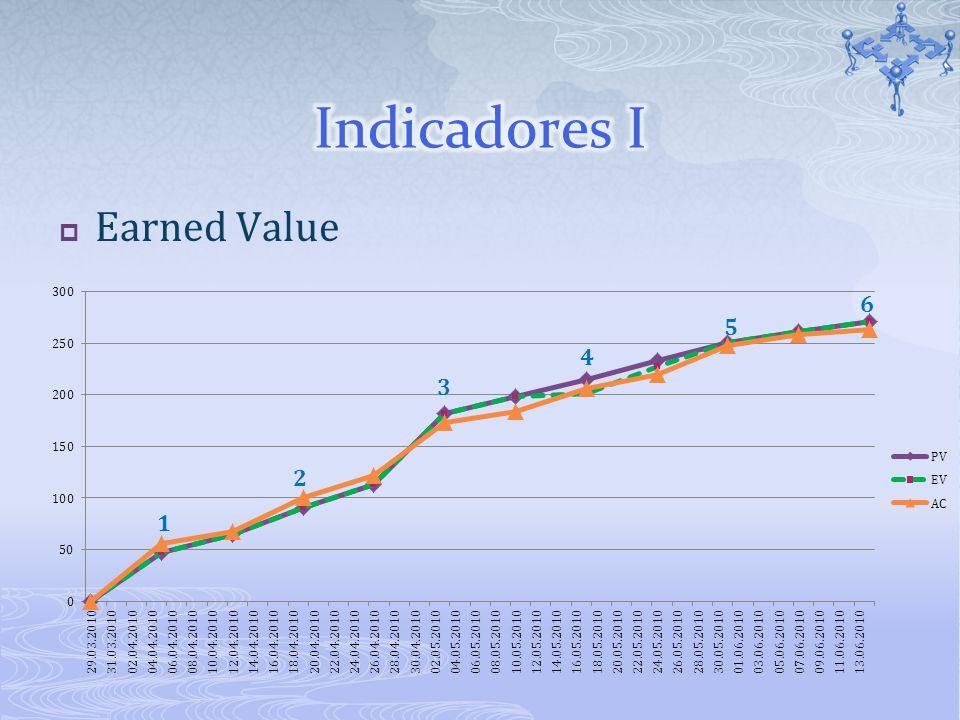 Earned Value 1 2 3 4 5 6