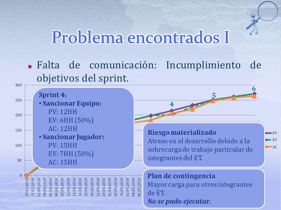 1 2 3 4 5 6 Falta de comunicación: Incumplimiento de objetivos del sprint.