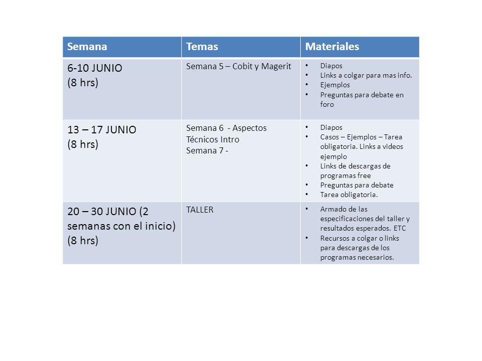 SemanaTemasMateriales 6-10 JUNIO (8 hrs) Semana 5 – Cobit y Magerit Diapos Links a colgar para mas info. Ejemplos Preguntas para debate en foro 13 – 1