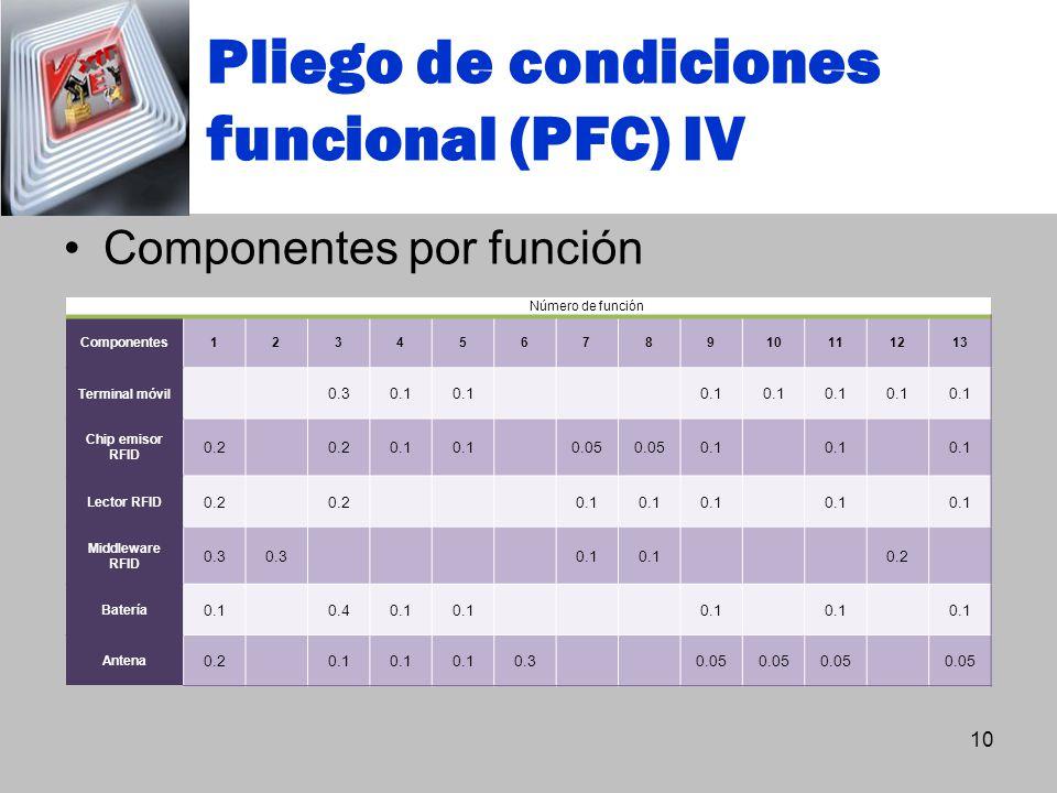 Pliego de condiciones funcional (PFC) IV 10 Componentes por función Número de función Componentes12345678910111213 Terminal móvil 0.30.1 Chip emisor R