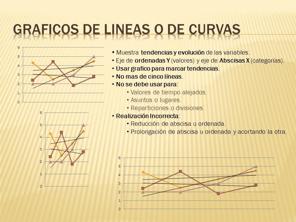 Muestra tendencias y evolución de las variables. Eje de ordenadas Y (valores) y eje de Abscisas X (categorías). Usar grafico para marcar tendencias. N