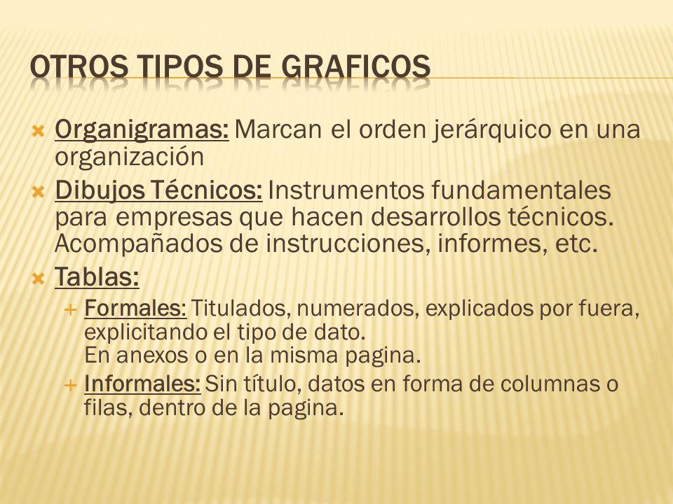 Organigramas: Marcan el orden jerárquico en una organización Dibujos Técnicos: Instrumentos fundamentales para empresas que hacen desarrollos técnicos