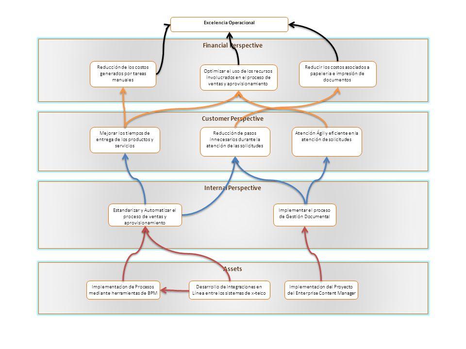 Financial Perspective Customer Perspective Internal Perspective Assets Excelencia Operacional Reducción de los costos generados por tareas manuales Optimizar el uso de los recursos involucrados en el proceso de ventas y aprovisionamiento Implementacion de Procesos mediante herramientas de BPM Mejorar los tiempos de entrega de los productos y servicios Reducción de pasos innecesarios durante la atención de las solicitudes Estandarizar y Automatizar el proceso de ventas y aprovisionamiento Implementar el proceso de Gestión Documental Implementacion del Proyecto del Enterprise Content Manager Reducir los costos asociados a papelería e impresión de documentos Atención Ágil y eficiente en la atención de solicitudes Desarrollo de Integraciones en Línea entre los sistemas de x-telco