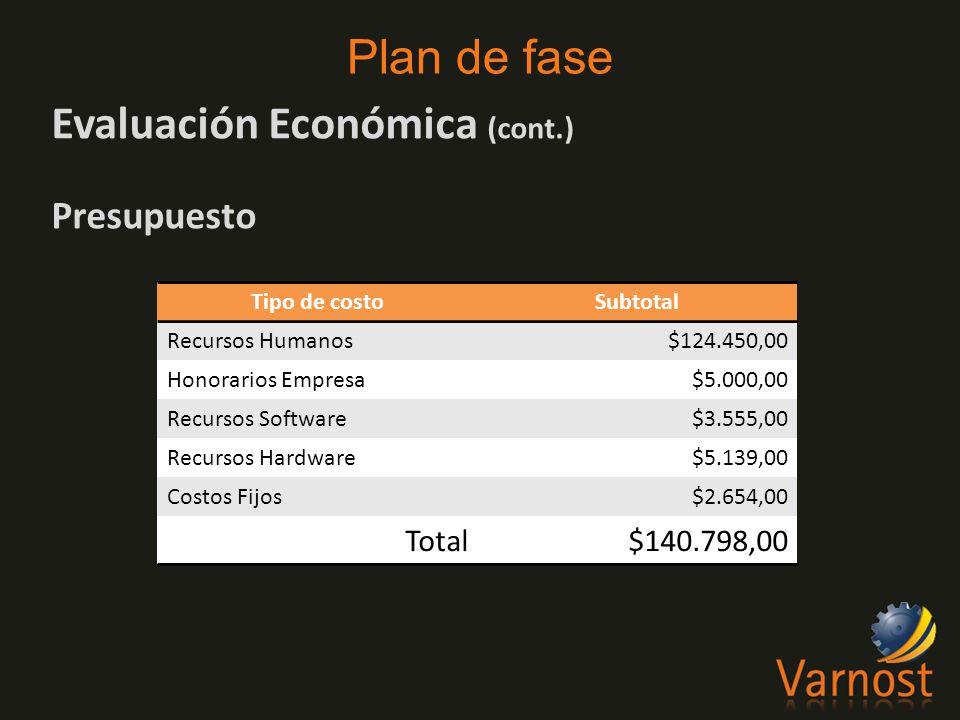 Evaluación Económica (cont.) Presupuesto Plan de fase Tipo de costoSubtotal Recursos Humanos$124.450,00 Honorarios Empresa$5.000,00 Recursos Software$3.555,00 Recursos Hardware$5.139,00 Costos Fijos$2.654,00 Total$140.798,00