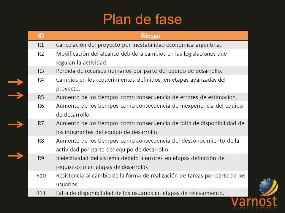 IDRiesgo R1Cancelación del proyecto por inestabilidad económica argentina.