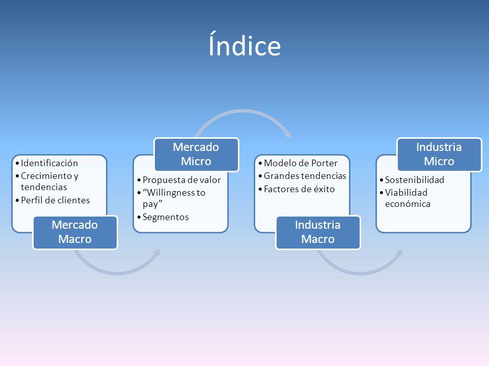 Índice Identificación Crecimiento y tendencias Perfil de clientes Mercado Macro Propuesta de valor Willingness to pay Segmentos Mercado Micro Modelo d