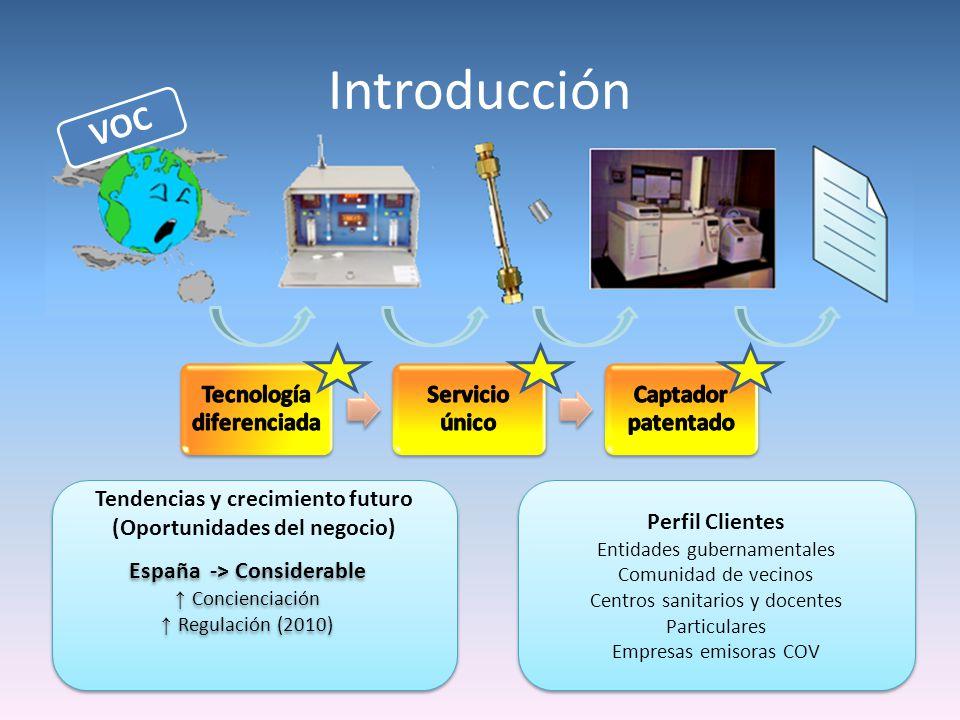 Introducción VOC Tendencias y crecimiento futuro (Oportunidades del negocio) España -> Considerable Concienciación Regulación (2010) España -> Conside