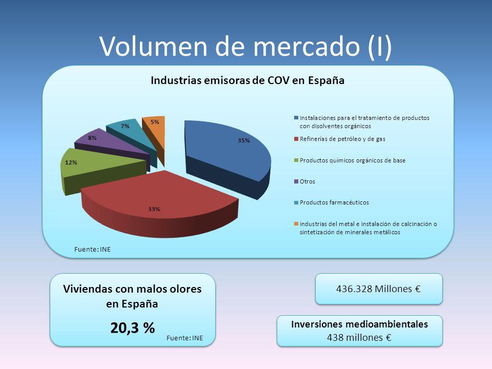 Volumen de mercado (I) Industrias emisoras de COV en España 436.328 Millones Viviendas con malos olores en España 20,3 % Viviendas con malos olores en