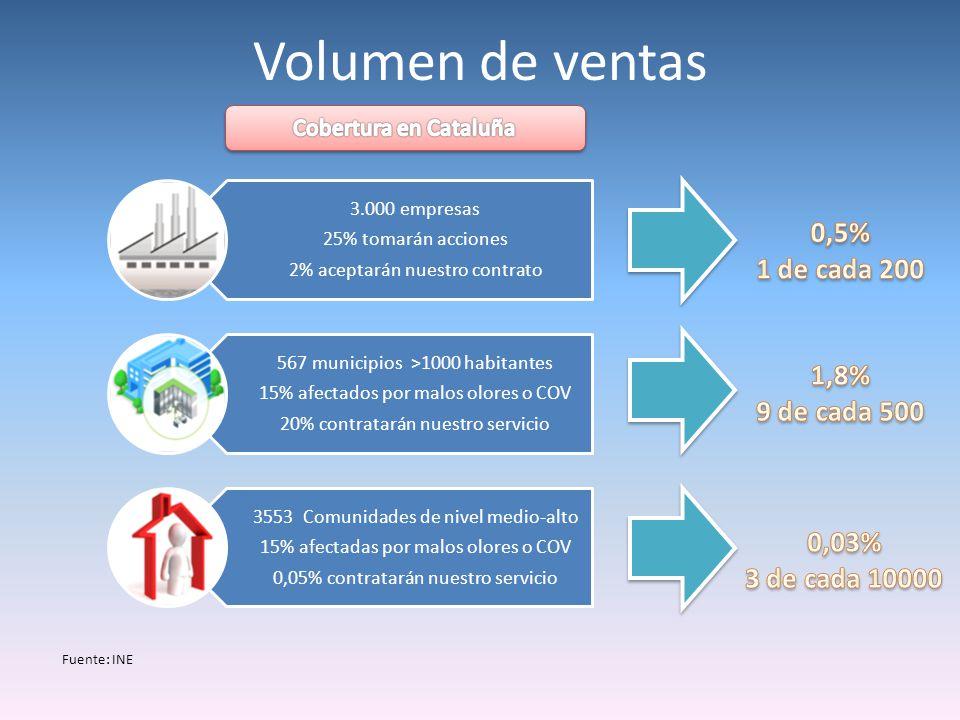 Costes del servicio Coste total: 700 por servicio Instalación 4 horas en media80 Desplazamiento Cobertura nacional150 Coste por muestra analizada 180.000300/muestra Coste del captador (Amortización) 3.000 170