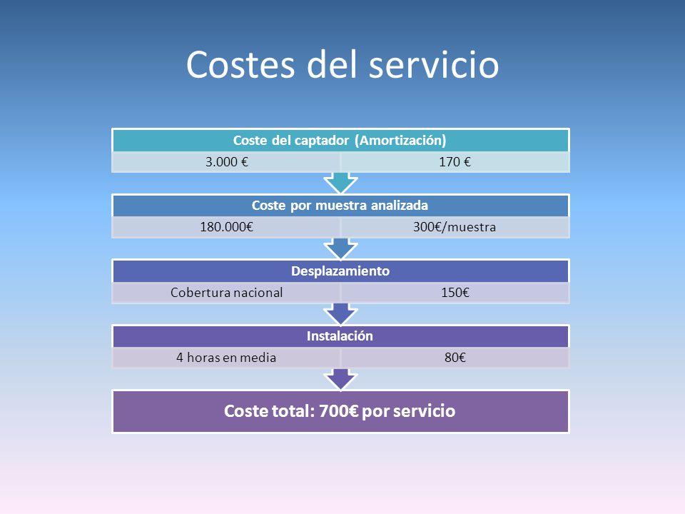 Costes del servicio Coste total: 700 por servicio Instalación 4 horas en media80 Desplazamiento Cobertura nacional150 Coste por muestra analizada 180.