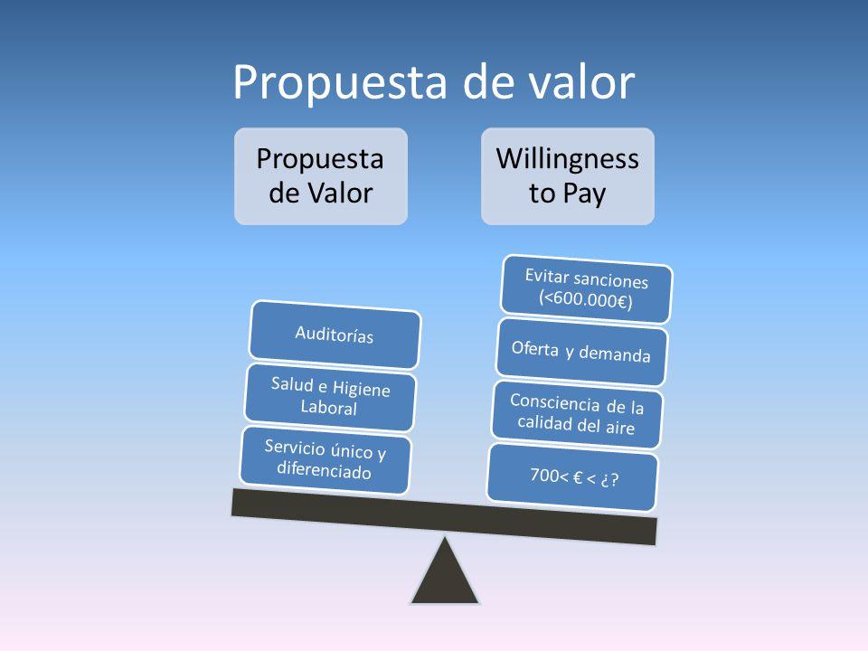Propuesta de Valor Willingness to Pay 700< < ¿? Consciencia de la calidad del aire Oferta y demanda Evitar sanciones (<600.000) Servicio único y difer