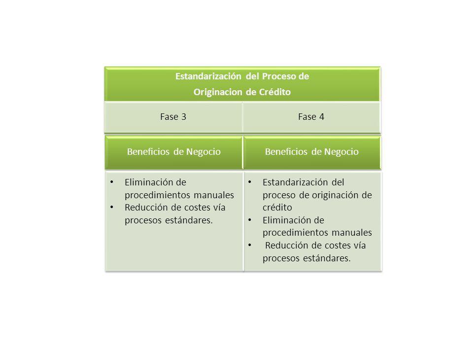 Beneficios de Negocio Estandarización del proceso de originación de crédito Eliminación de procedimientos manuales Reducción de costes vía procesos es