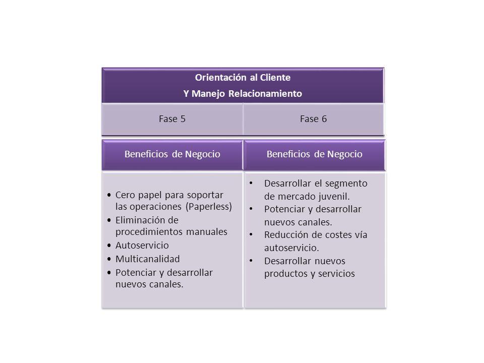 Beneficios de Negocio Cero papel para soportar las operaciones (Paperless) Eliminación de procedimientos manuales Autoservicio Multicanalidad Potencia
