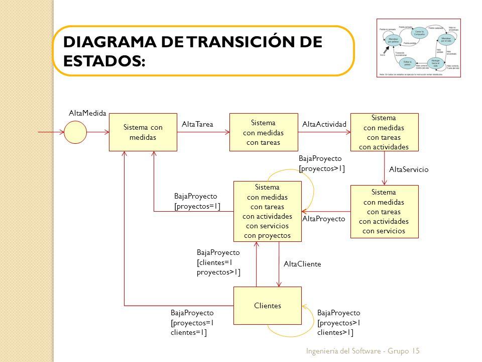 Ingeniería del Software - Grupo 15 Sistema con medidas Sistema con medidas con tareas con actividades con servicios con proyectos Sistema con medidas