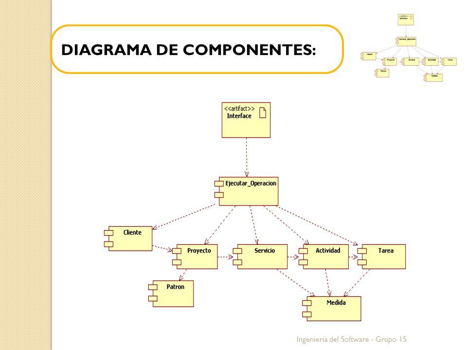 Ingeniería del Software - Grupo 15 DIAGRAMA DE COMPONENTES: