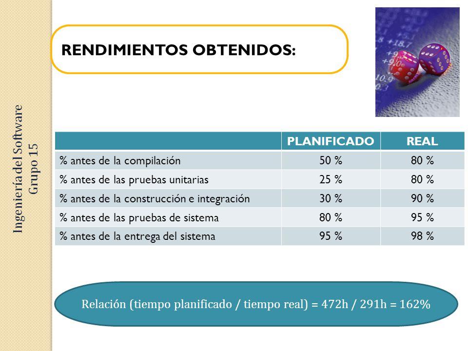 RENDIMIENTOS OBTENIDOS: Relación (tiempo planificado / tiempo real) = 472h / 291h = 162% Ingeniería del Software Grupo 15 PLANIFICADOREAL % antes de la compilación50 %80 % % antes de las pruebas unitarias25 %80 % % antes de la construcción e integración30 %90 % % antes de las pruebas de sistema80 %95 % % antes de la entrega del sistema95 %98 %
