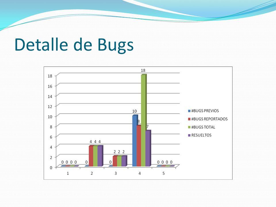 Detalle de Bugs