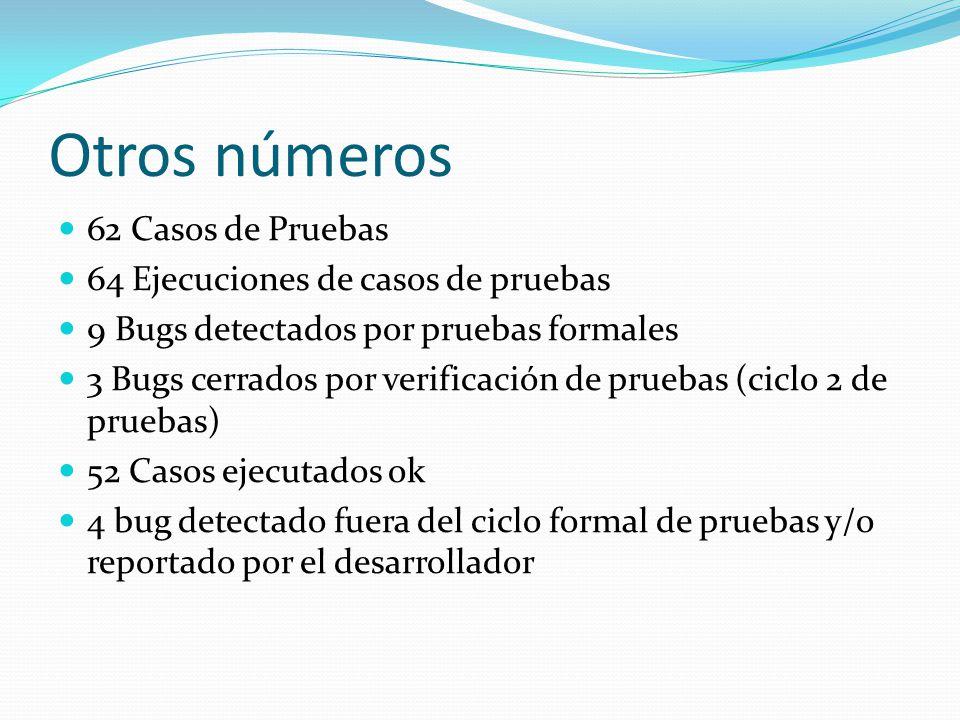 Otros números 62 Casos de Pruebas 64 Ejecuciones de casos de pruebas 9 Bugs detectados por pruebas formales 3 Bugs cerrados por verificación de pruebas (ciclo 2 de pruebas) 52 Casos ejecutados ok 4 bug detectado fuera del ciclo formal de pruebas y/o reportado por el desarrollador