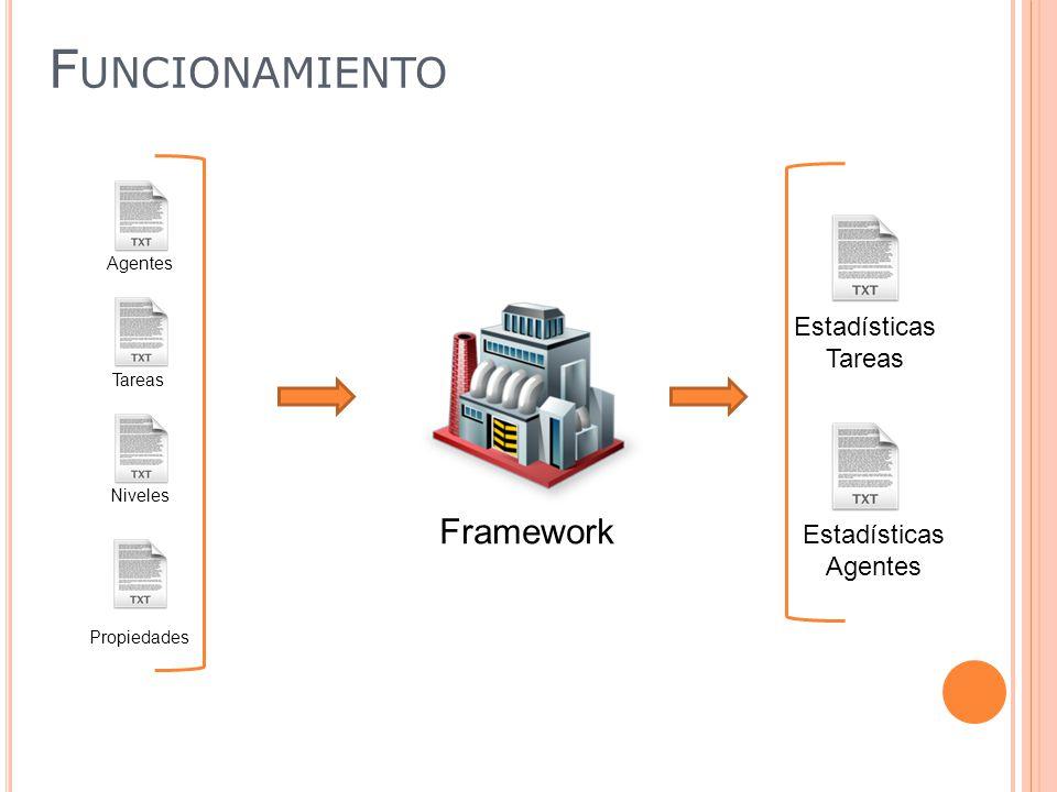 Agentes Tareas Niveles Propiedades Estadísticas Agentes Estadísticas Tareas Framework F UNCIONAMIENTO