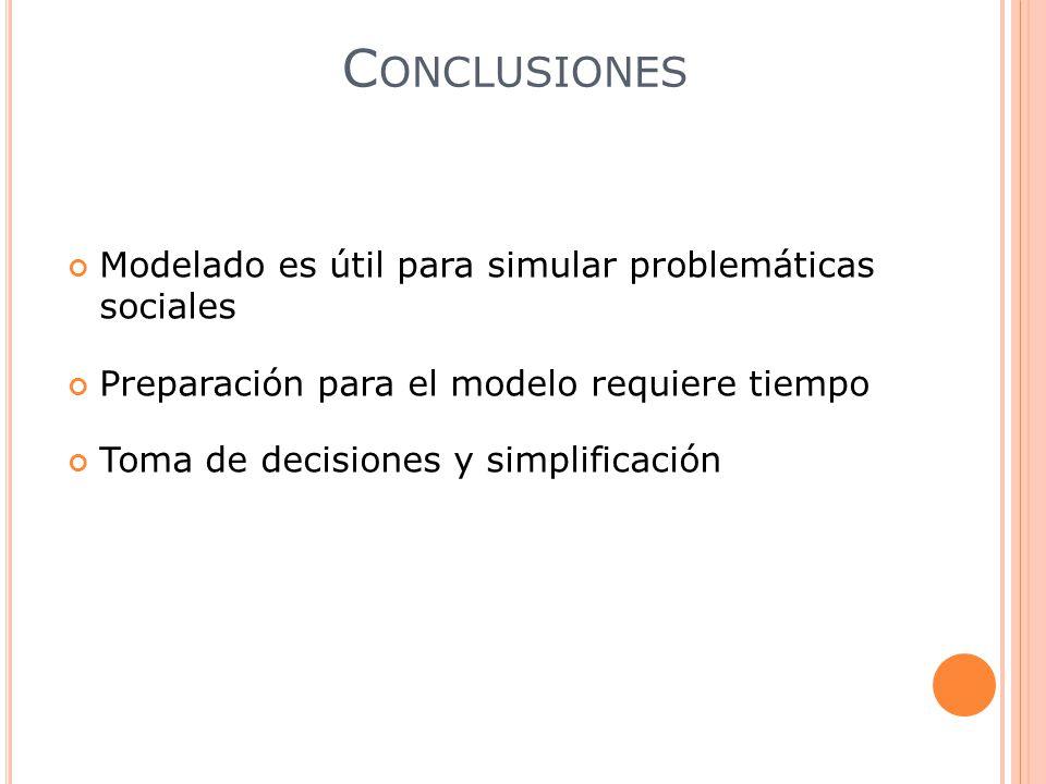 Modelado es útil para simular problemáticas sociales Preparación para el modelo requiere tiempo Toma de decisiones y simplificación C ONCLUSIONES