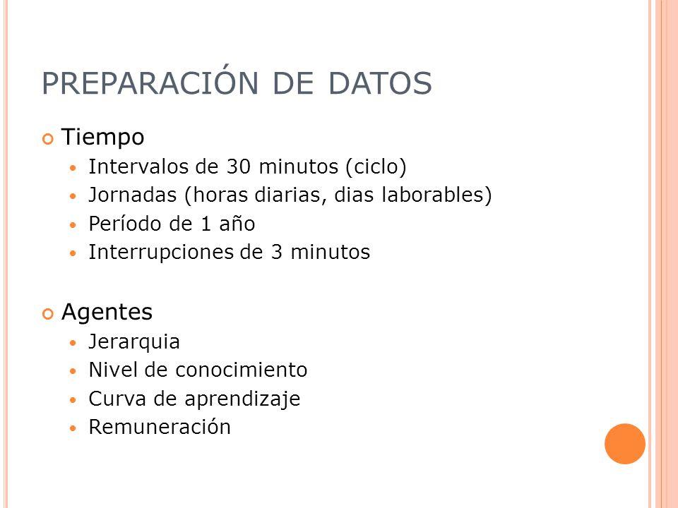 PREPARACIÓN DE DATOS Tiempo Intervalos de 30 minutos (ciclo) Jornadas (horas diarias, dias laborables) Período de 1 año Interrupciones de 3 minutos Agentes Jerarquia Nivel de conocimiento Curva de aprendizaje Remuneración