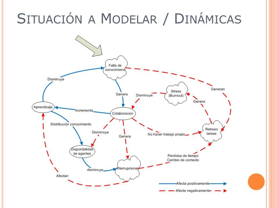 S ITUACIÓN A M ODELAR / D INÁMICAS