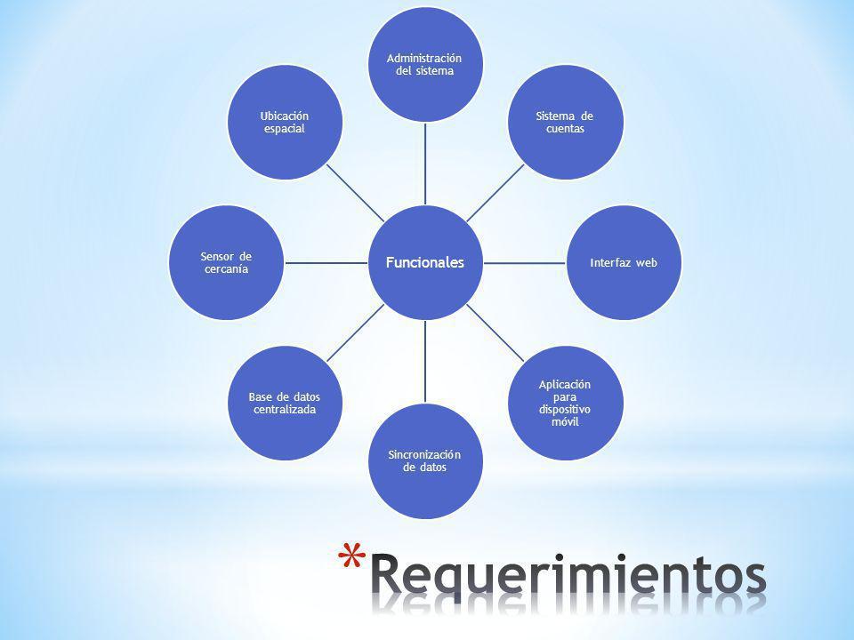 Funcionales Administración del sistema Sistema de cuentas Interfaz web Aplicación para dispositivo móvil Sincronización de datos Base de datos centralizada Sensor de cercanía Ubicación espacial
