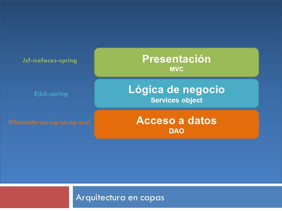 Arquitectura en capas Presentación MVC Lógica de negocio Services object Acceso a datos DAO Jsf-icefaces-spring Ejb3-spring Hibernate-spring-postgresq