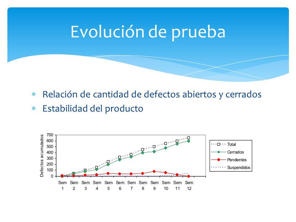 Relación de cantidad de defectos abiertos y cerrados Estabilidad del producto Evolución de prueba