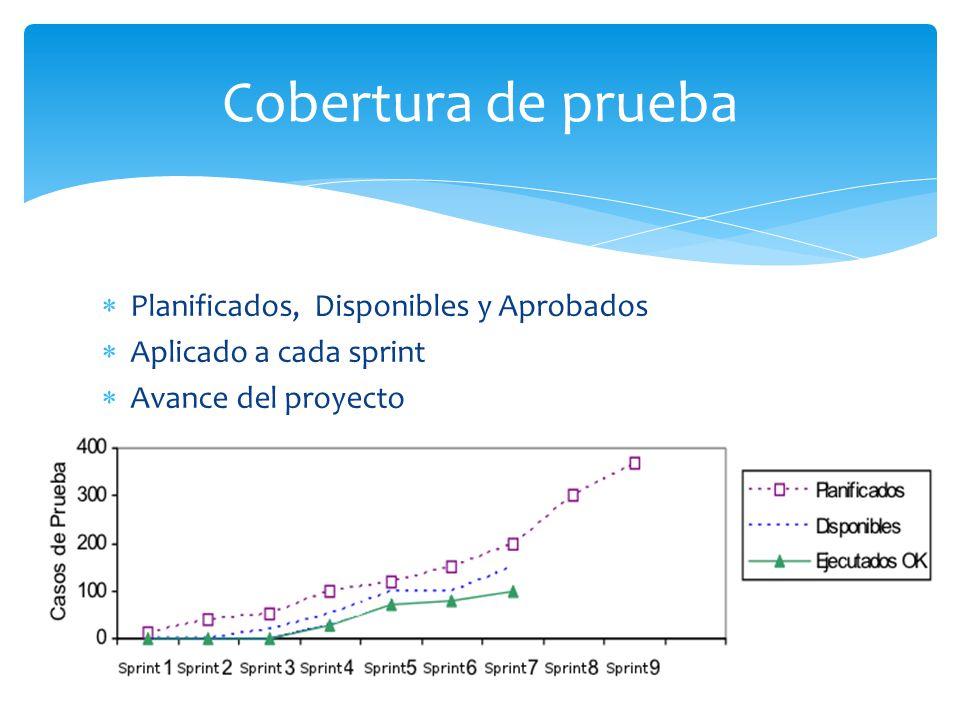 Planificados, Disponibles y Aprobados Aplicado a cada sprint Avance del proyecto Cobertura de prueba