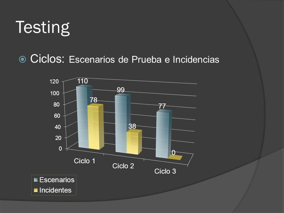 Testing Ciclos: Escenarios de Prueba e Incidencias