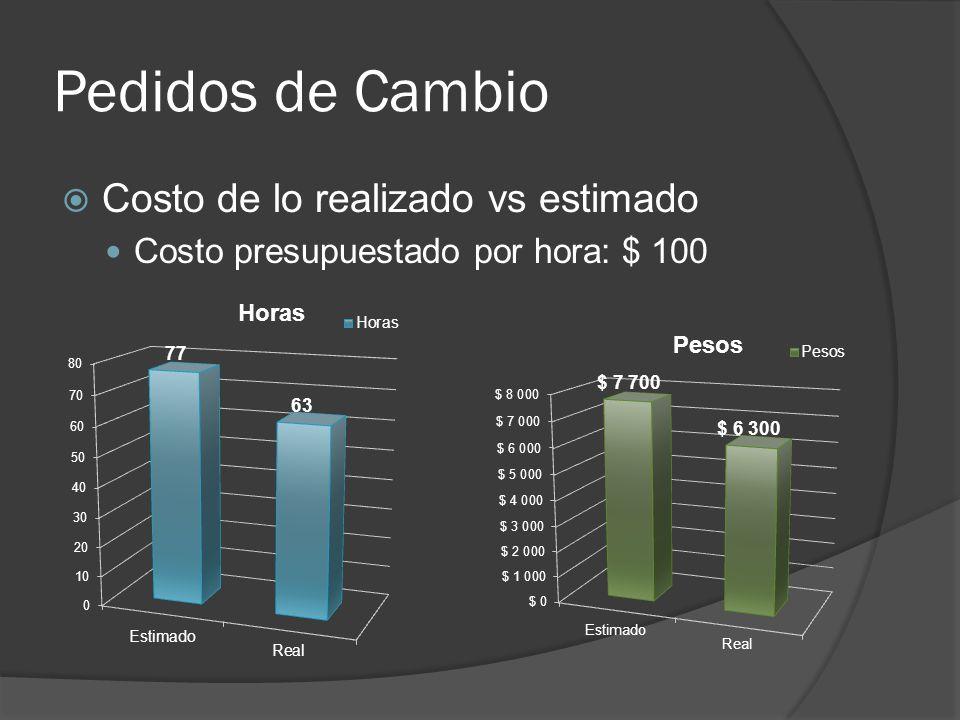 Pedidos de Cambio Costo de lo realizado vs estimado Costo presupuestado por hora: $ 100