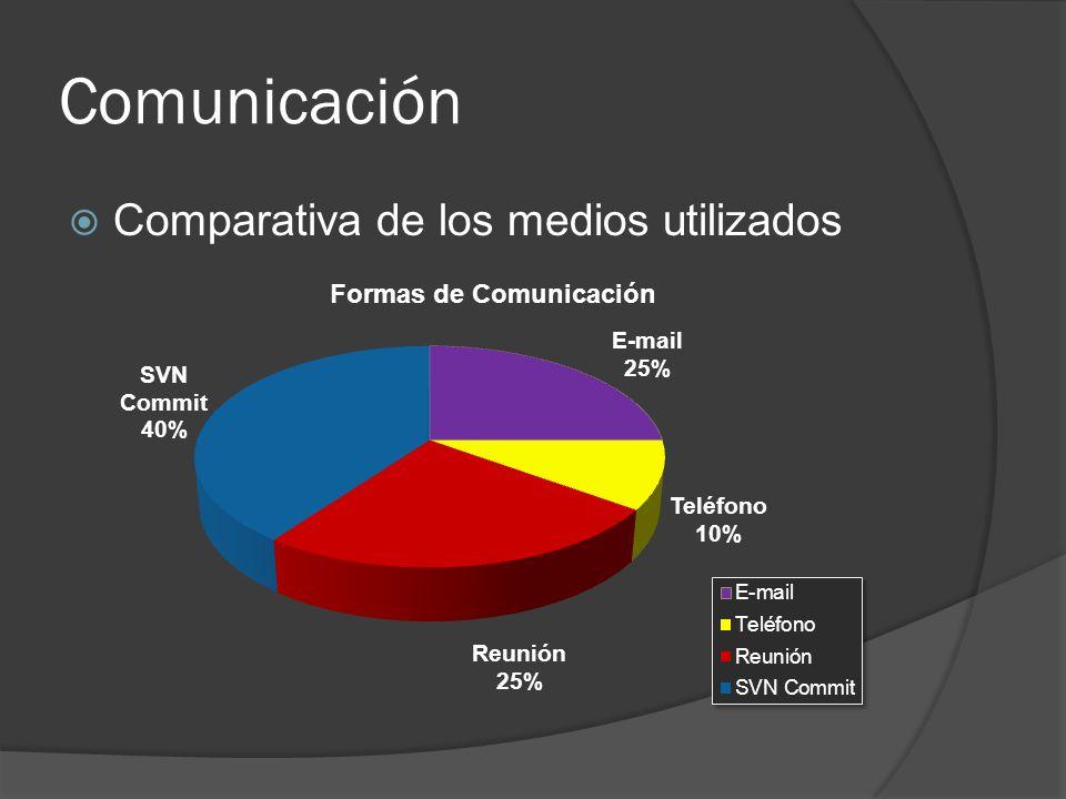Comunicación Comparativa de los medios utilizados