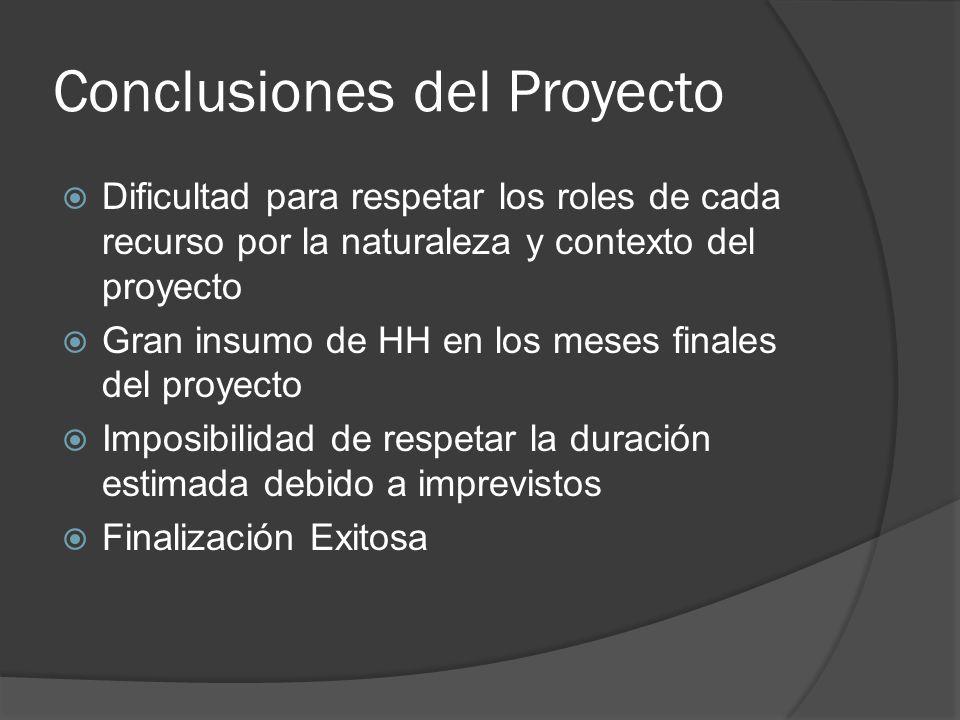Conclusiones del Proyecto Dificultad para respetar los roles de cada recurso por la naturaleza y contexto del proyecto Gran insumo de HH en los meses finales del proyecto Imposibilidad de respetar la duración estimada debido a imprevistos Finalización Exitosa