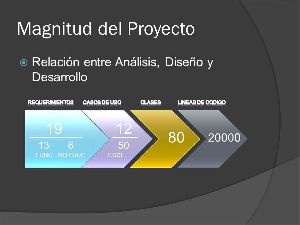 Relación entre Análisis, Diseño y Desarrollo Magnitud del Proyecto 1912 80 20000 136 FUNC.