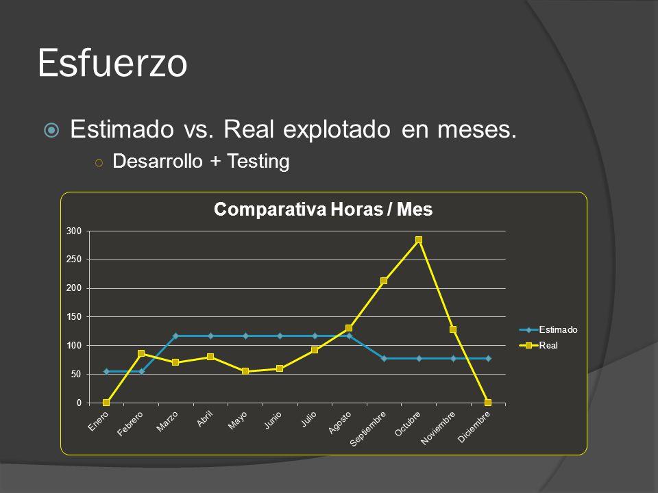 Esfuerzo Estimado vs. Real explotado en meses. Desarrollo + Testing