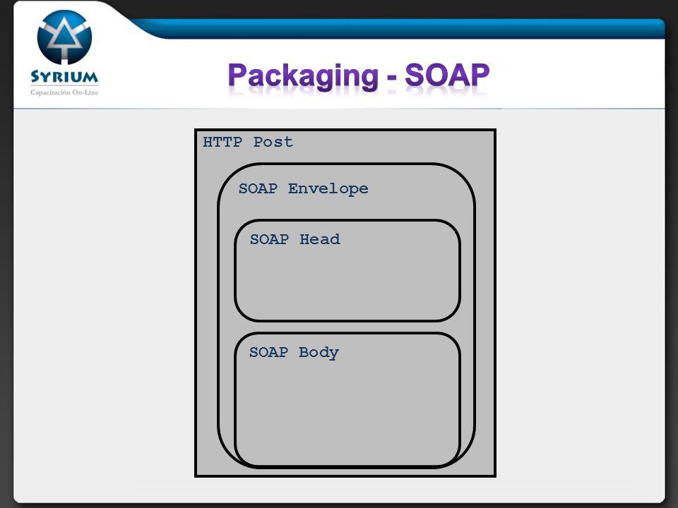 HTTP Post SOAP Envelope SOAP Body SOAP Head