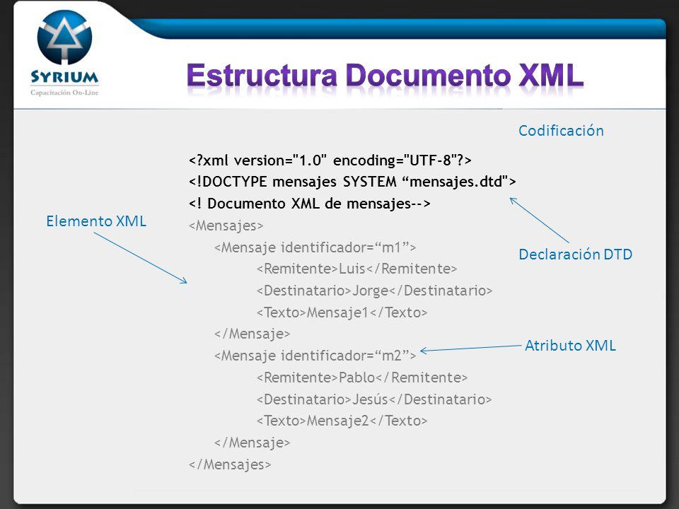 Luis Jorge Mensaje1 Pablo Jesús Mensaje2 Codificación Declaración DTD Elemento XML Atributo XML