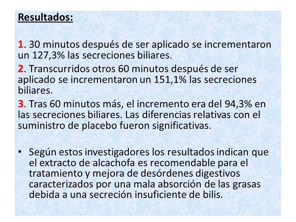 Resultados: 1. 30 minutos después de ser aplicado se incrementaron un 127,3% las secreciones biliares. 2. Transcurridos otros 60 minutos después de se